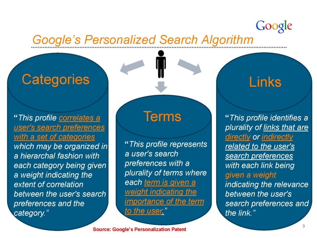 Google personalization profiles